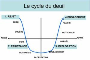 cycle-du-deuil-300x201-9813373